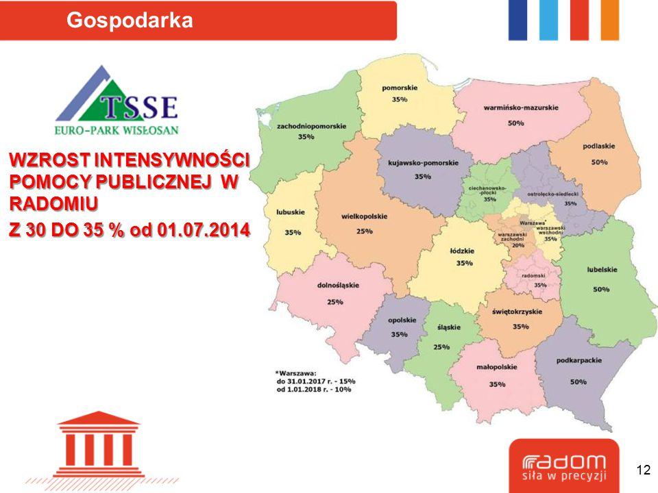 Gospodarka WZROST INTENSYWNOŚCI POMOCY PUBLICZNEJ W RADOMIU Z 30 DO 35 % od 01.07.2014 12