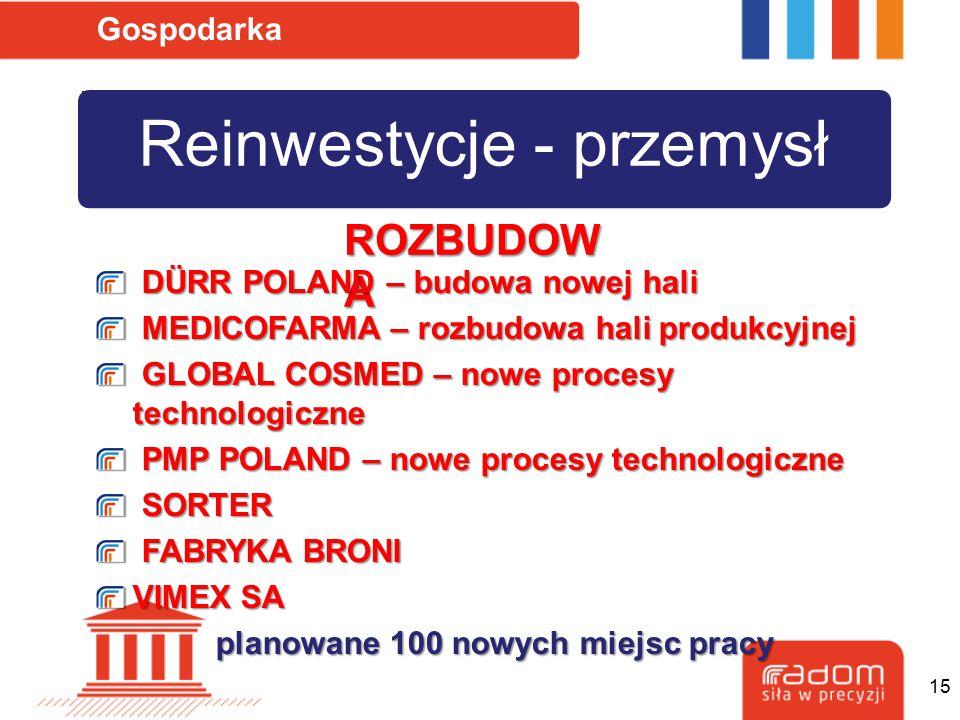Reinwestycje - przemysł Gospodarka ROZBUDOW A DÜRR POLAND – budowa nowej hali DÜRR POLAND – budowa nowej hali MEDICOFARMA – rozbudowa hali produkcyjne