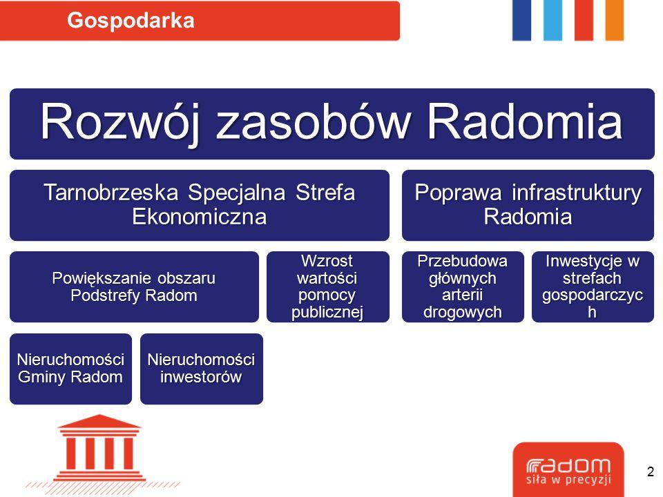 Gospodarka Rozwój zasobów Radomia Tarnobrzeska Specjalna Strefa Ekonomiczna Powiększanie obszaru Podstrefy Rado Powiększanie obszaru Podstrefy Radom N
