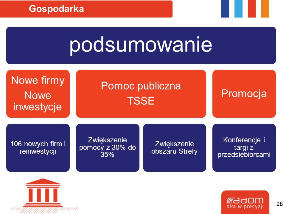 Gospodarka 28 podsumowanie Nowe firmy Nowe inwestycje 106 nowych firm i reinwestycji Pomoc publiczna TSSE Zwiększenie pomocy z 30% do 35% Zwiększenie