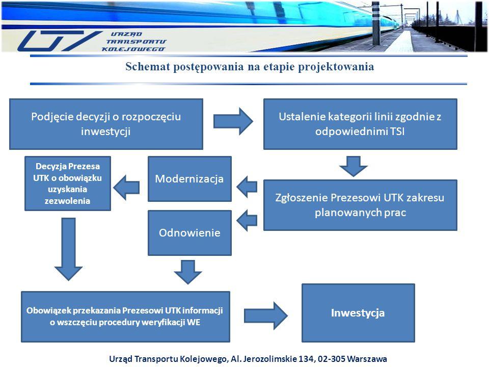 Urząd Transportu Kolejowego, Al. Jerozolimskie 134, 02-305 Warszawa Schemat postępowania na etapie projektowania Podjęcie decyzji o rozpoczęciu inwest