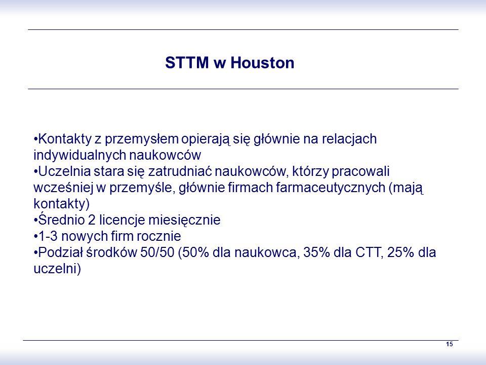 15 STTM w Houston Kontakty z przemysłem opierają się głównie na relacjach indywidualnych naukowców Uczelnia stara się zatrudniać naukowców, którzy pracowali wcześniej w przemyśle, głównie firmach farmaceutycznych (mają kontakty) Średnio 2 licencje miesięcznie 1-3 nowych firm rocznie Podział środków 50/50 (50% dla naukowca, 35% dla CTT, 25% dla uczelni)