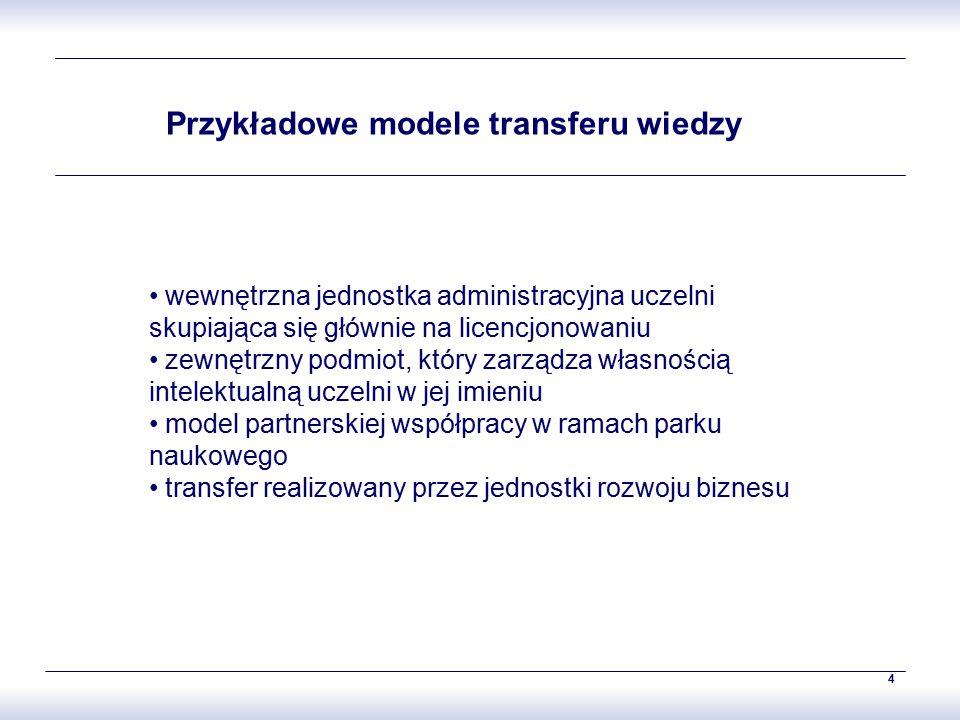 4 Przykładowe modele transferu wiedzy wewnętrzna jednostka administracyjna uczelni skupiająca się głównie na licencjonowaniu zewnętrzny podmiot, który zarządza własnością intelektualną uczelni w jej imieniu model partnerskiej współpracy w ramach parku naukowego transfer realizowany przez jednostki rozwoju biznesu