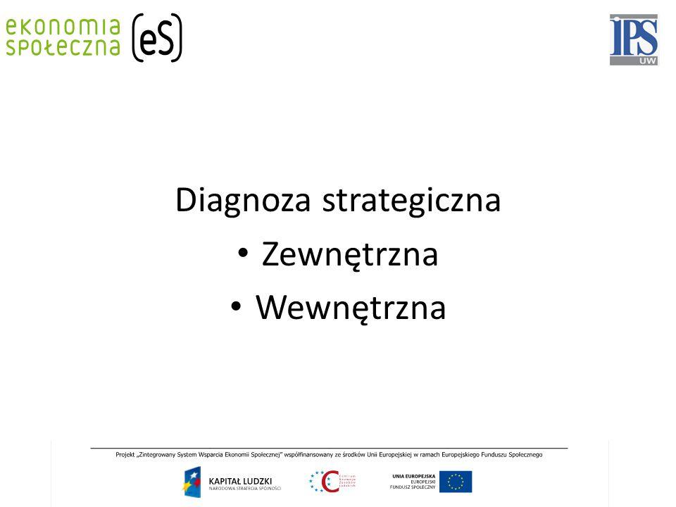 Diagnoza strategiczna Zewnętrzna Wewnętrzna