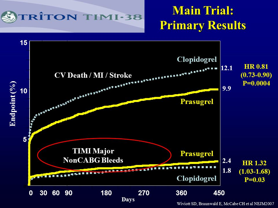0 5 10 15 0306090180270360450 HR 0.81 (0.73-0.90) P=0.0004 Prasugrel Clopidogrel Days Endpoint (%) 12.1 9.9 HR 1.32 (1.03-1.68) P=0.03 Prasugrel Clopidogrel 1.8 2.4 Main Trial: Primary Results CV Death / MI / Stroke TIMI Major NonCABG Bleeds Wiviott SD, Braunwald E, McCabe CH et al NEJM2007