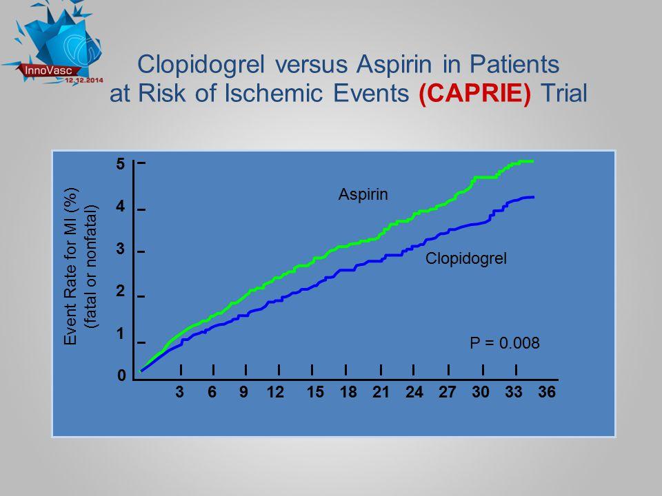 Placebo + ASA* 11.4% 9.3% 20% RRR P < 0.001 N = 12,562 Clopidogrel + ASA*