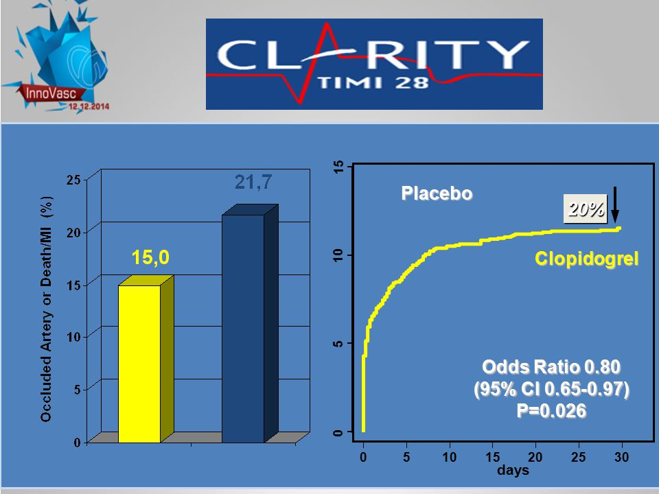 days 0 5 10 15 051015202530 Placebo Clopidogrel Odds Ratio 0.80 (95% CI 0.65-0.97) P=0.026 20%20%
