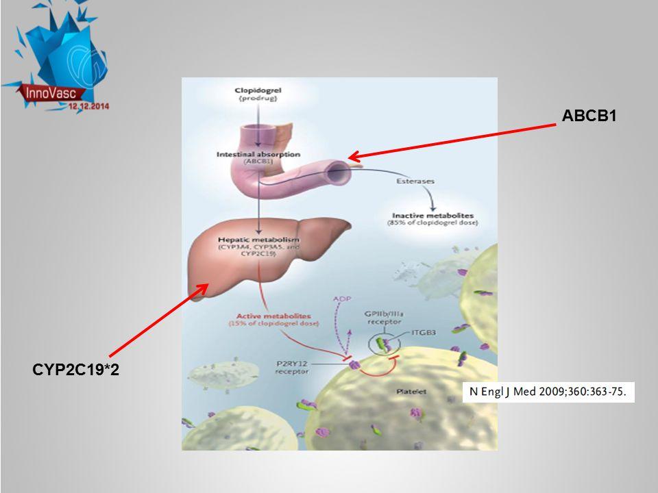 Badania genetyczne genetycznie warunkowana oporność na klopidogrel Agregacja płytek Tromboksan B2 Agregacja płytek Tromboksan B2 Stężenie aktywnego metabolitu klopidogrelu Ocena wpływu na powikłania sercowo-naczyniowe sercowo-naczyniowe Ocena wpływu na powikłania sercowo-naczyniowe sercowo-naczyniowe Zadanie 8 Badanie hemostazy płytkowej u chorych leczonych angioplastyką z użyciem stentu z powodu ostrego zespołu wieńcowego