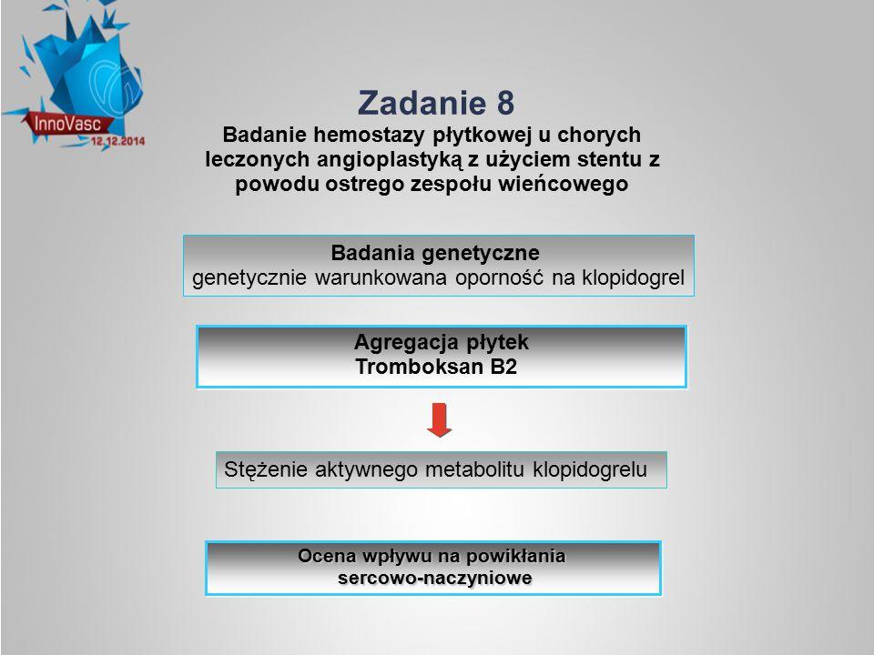 Badania genetyczne genetycznie warunkowana oporność na klopidogrel Agregacja płytek Tromboksan B2 Agregacja płytek Tromboksan B2 Stężenie aktywnego me