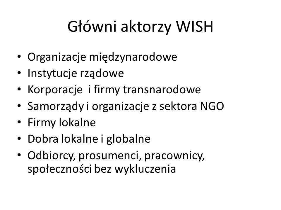 Główni aktorzy WISH Organizacje międzynarodowe Instytucje rządowe Korporacje i firmy transnarodowe Samorządy i organizacje z sektora NGO Firmy lokalne Dobra lokalne i globalne Odbiorcy, prosumenci, pracownicy, społeczności bez wykluczenia