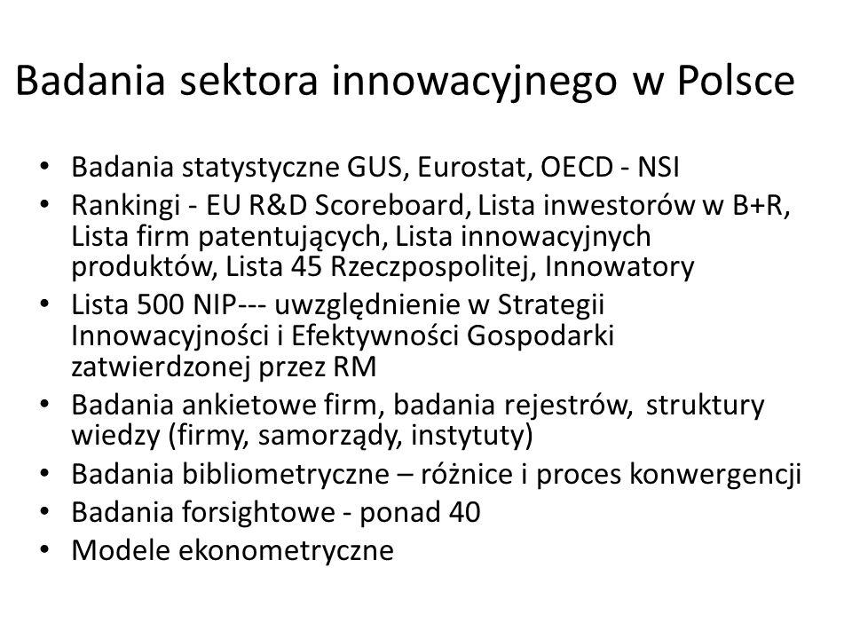 Badania sektora innowacyjnego w Polsce Badania statystyczne GUS, Eurostat, OECD - NSI Rankingi - EU R&D Scoreboard, Lista inwestorów w B+R, Lista firm patentujących, Lista innowacyjnych produktów, Lista 45 Rzeczpospolitej, Innowatory Lista 500 NIP--- uwzględnienie w Strategii Innowacyjności i Efektywności Gospodarki zatwierdzonej przez RM Badania ankietowe firm, badania rejestrów, struktury wiedzy (firmy, samorządy, instytuty) Badania bibliometryczne – różnice i proces konwergencji Badania forsightowe - ponad 40 Modele ekonometryczne
