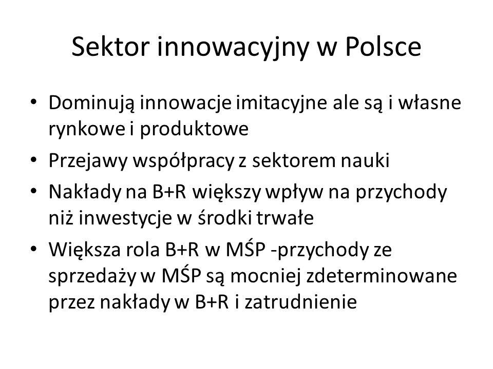 Sektor innowacyjny w Polsce Dominują innowacje imitacyjne ale są i własne rynkowe i produktowe Przejawy współpracy z sektorem nauki Nakłady na B+R większy wpływ na przychody niż inwestycje w środki trwałe Większa rola B+R w MŚP -przychody ze sprzedaży w MŚP są mocniej zdeterminowane przez nakłady w B+R i zatrudnienie