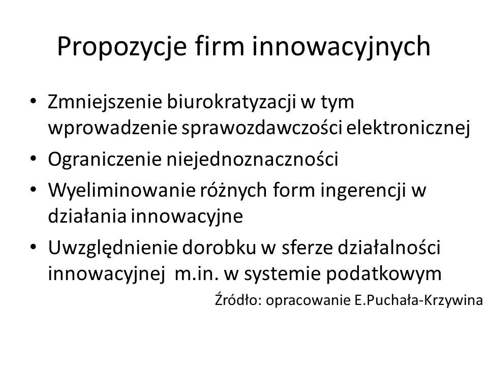 Propozycje firm innowacyjnych Zmniejszenie biurokratyzacji w tym wprowadzenie sprawozdawczości elektronicznej Ograniczenie niejednoznaczności Wyelimin