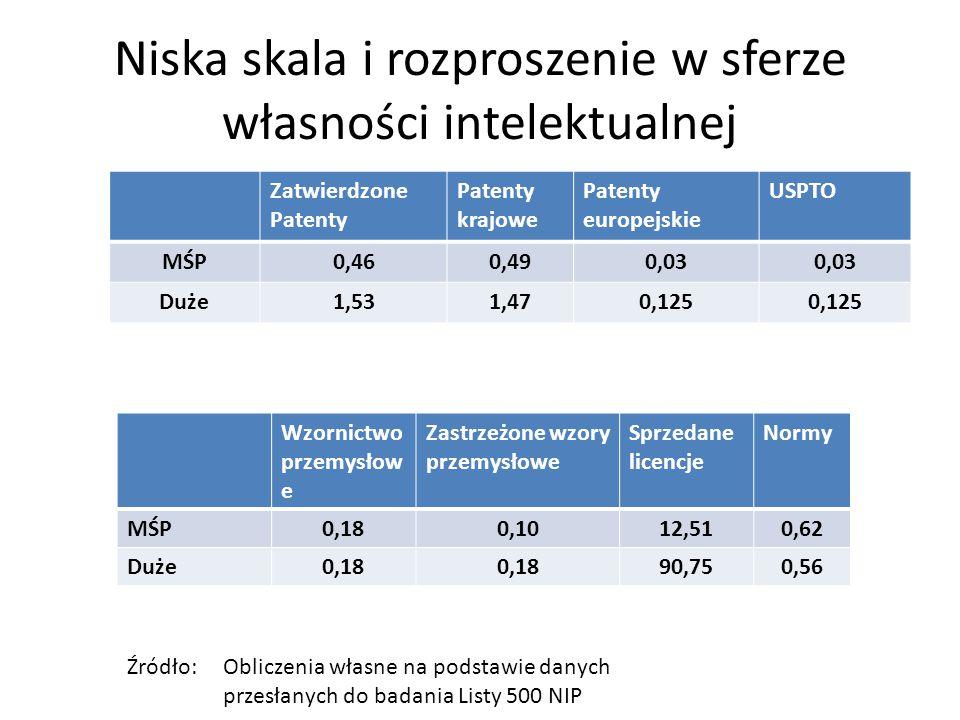 Niska skala i rozproszenie w sferze własności intelektualnej Zatwierdzone Patenty Patenty krajowe Patenty europejskie USPTO MŚP0,460,490,03 Duże1,531,470,125 Wzornictwo przemysłow e Zastrzeżone wzory przemysłowe Sprzedane licencje Normy MŚP0,180,1012,510,62 Duże0,18 90,750,56 Źródło: Obliczenia własne na podstawie danych przesłanych do badania Listy 500 NIP