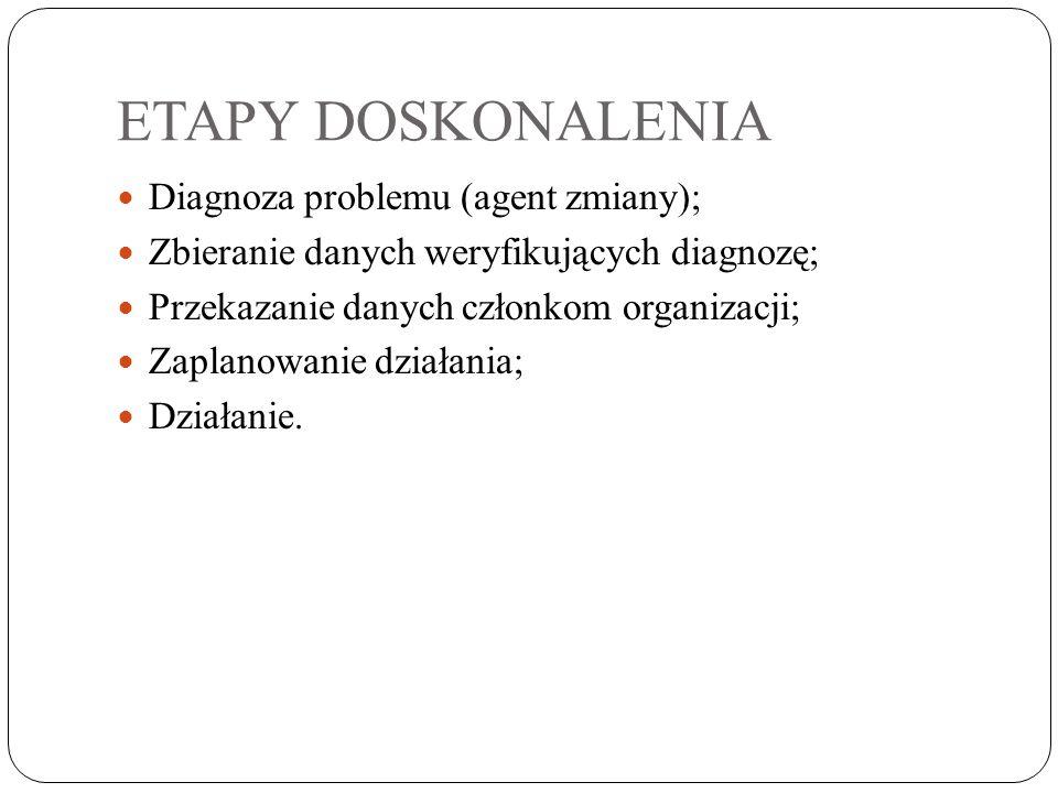 ETAPY DOSKONALENIA Diagnoza problemu (agent zmiany); Zbieranie danych weryfikujących diagnozę; Przekazanie danych członkom organizacji; Zaplanowanie d