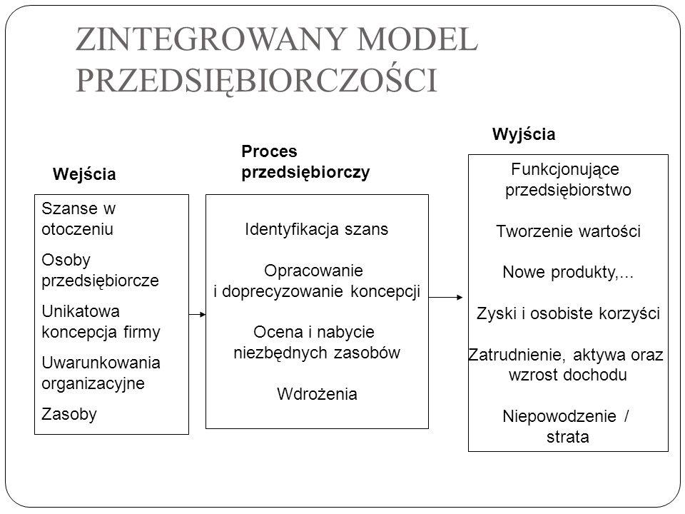ZINTEGROWANY MODEL PRZEDSIĘBIORCZOŚCI Szanse w otoczeniu Osoby przedsiębiorcze Unikatowa koncepcja firmy Uwarunkowania organizacyjne Zasoby Wejścia Id