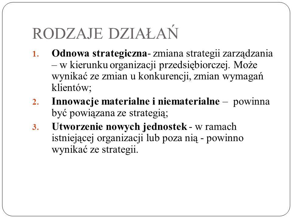 RODZAJE DZIAŁAŃ 1. Odnowa strategiczna- zmiana strategii zarządzania – w kierunku organizacji przedsiębiorczej. Może wynikać ze zmian u konkurencji, z