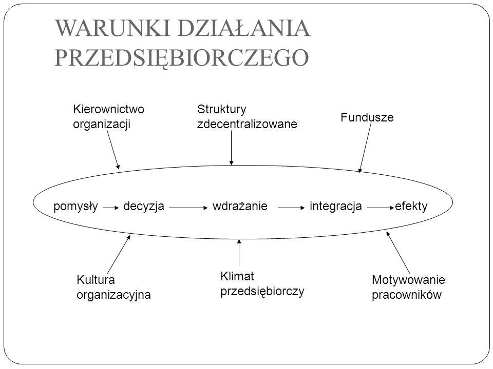 WARUNKI DZIAŁANIA PRZEDSIĘBIORCZEGO pomysłydecyzjawdrażanieintegracjaefekty Kierownictwo organizacji Struktury zdecentralizowane Fundusze Kultura orga