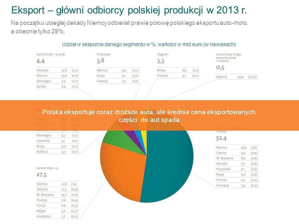 Na początku ubiegłej dekady Niemcy odbierali prawie połowę polskiego eksportu auto-moto, a obecnie tylko 29%. Udział w eksporcie danego segmentu w %,