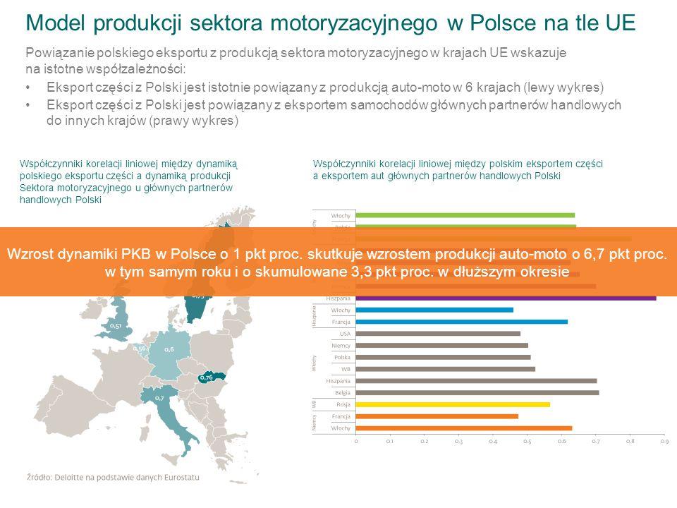 Model produkcji sektora motoryzacyjnego w Polsce na tle UE Powiązanie polskiego eksportu z produkcją sektora motoryzacyjnego w krajach UE wskazuje na istotne współzależności: Eksport części z Polski jest istotnie powiązany z produkcją auto-moto w 6 krajach (lewy wykres) Eksport części z Polski jest powiązany z eksportem samochodów głównych partnerów handlowych do innych krajów (prawy wykres) Współczynniki korelacji liniowej między dynamiką polskiego eksportu części a dynamiką produkcji Sektora motoryzacyjnego u głównych partnerów handlowych Polski Współczynniki korelacji liniowej między polskim eksportem części a eksportem aut głównych partnerów handlowych Polski Wzrost dynamiki PKB w Polsce o 1 pkt proc.