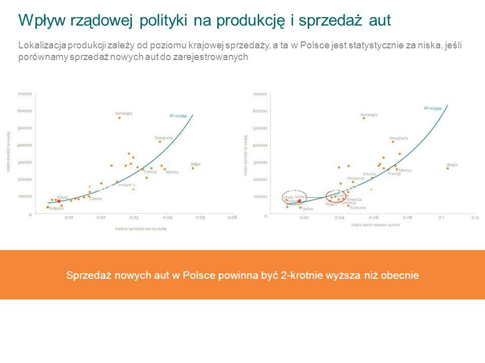Wpływ rządowej polityki na produkcję i sprzedaż aut Lokalizacja produkcji zależy od poziomu krajowej sprzedaży, a ta w Polsce jest statystycznie za niska, jeśli porównamy sprzedaż nowych aut do zarejestrowanych Sprzedaż nowych aut w Polsce powinna być na 2-krotnie wyższym poziomie niż obecnie Sprzedaż nowych aut w Polsce powinna być 2-krotnie wyższa niż obecnie