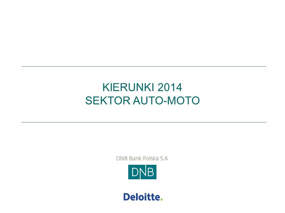 Podsumowanie  Sektor motoryzacyjny daje pracę blisko 800 tys.
