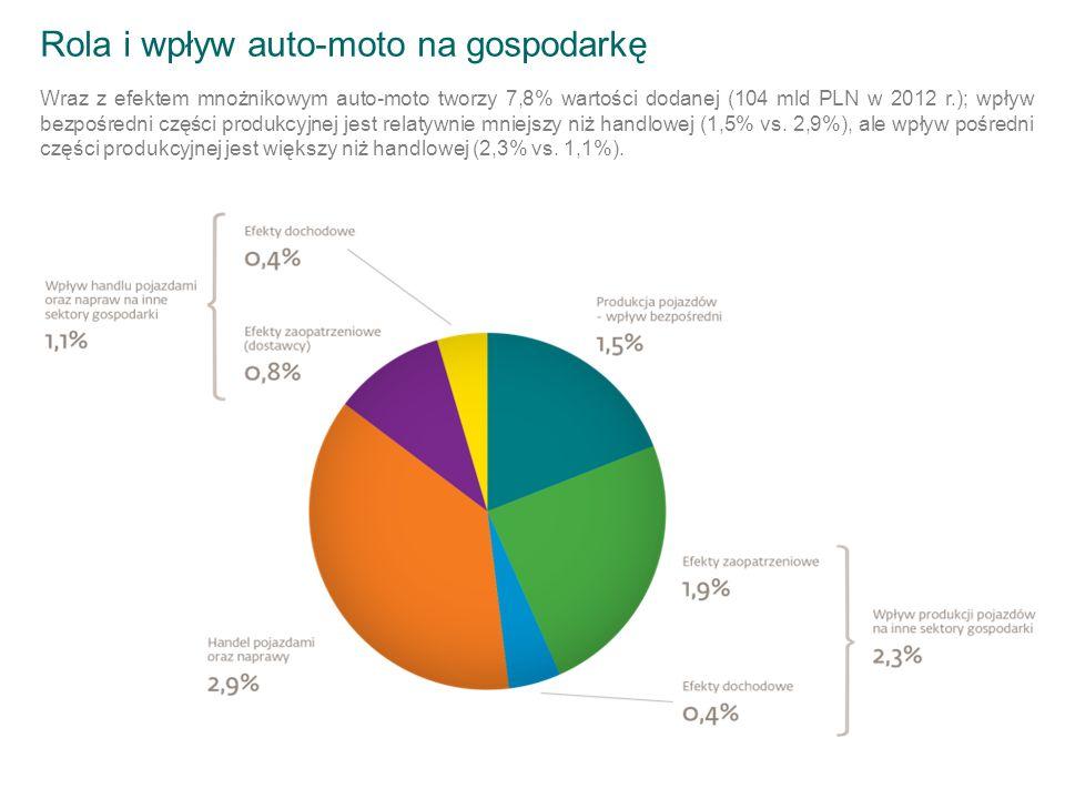 Rola i wpływ auto-moto na gospodarkę Wraz z efektem mnożnikowym auto-moto tworzy 7,8% wartości dodanej (104 mld PLN w 2012 r.); wpływ bezpośredni części produkcyjnej jest relatywnie mniejszy niż handlowej (1,5% vs.