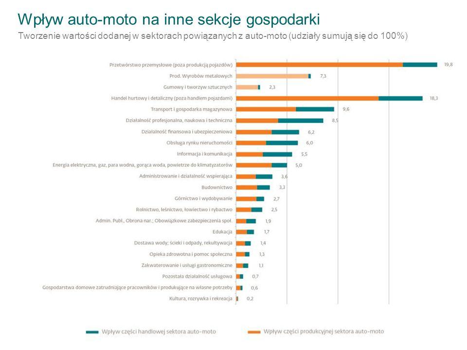 Wpływ auto-moto na inne sekcje gospodarki Tworzenie wartości dodanej w sektorach powiązanych z auto-moto (udziały sumują się do 100%)