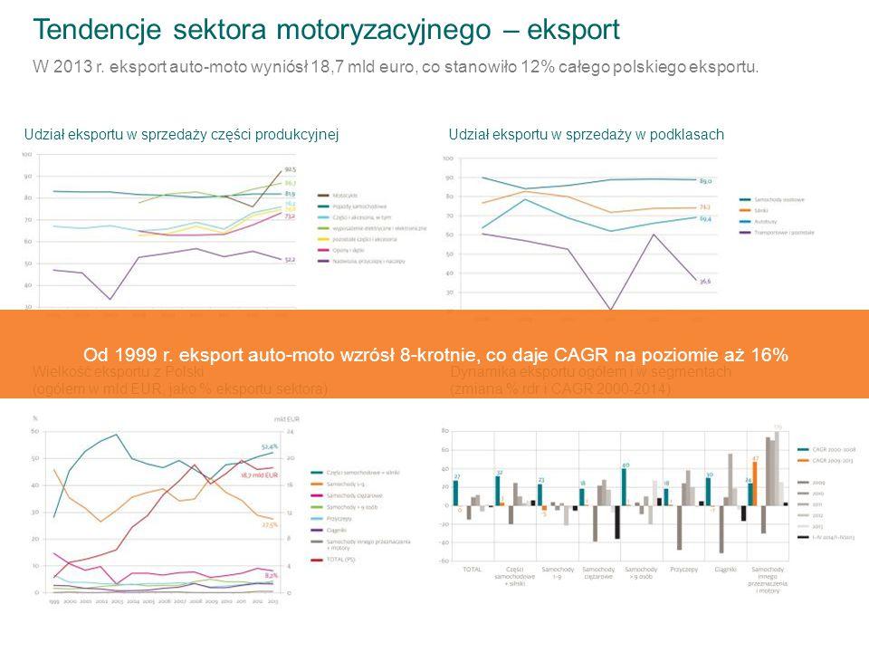 Tendencje sektora motoryzacyjnego – eksport W 2013 r. eksport auto-moto wyniósł 18,7 mld euro, co stanowiło 12% całego polskiego eksportu. Udział eksp