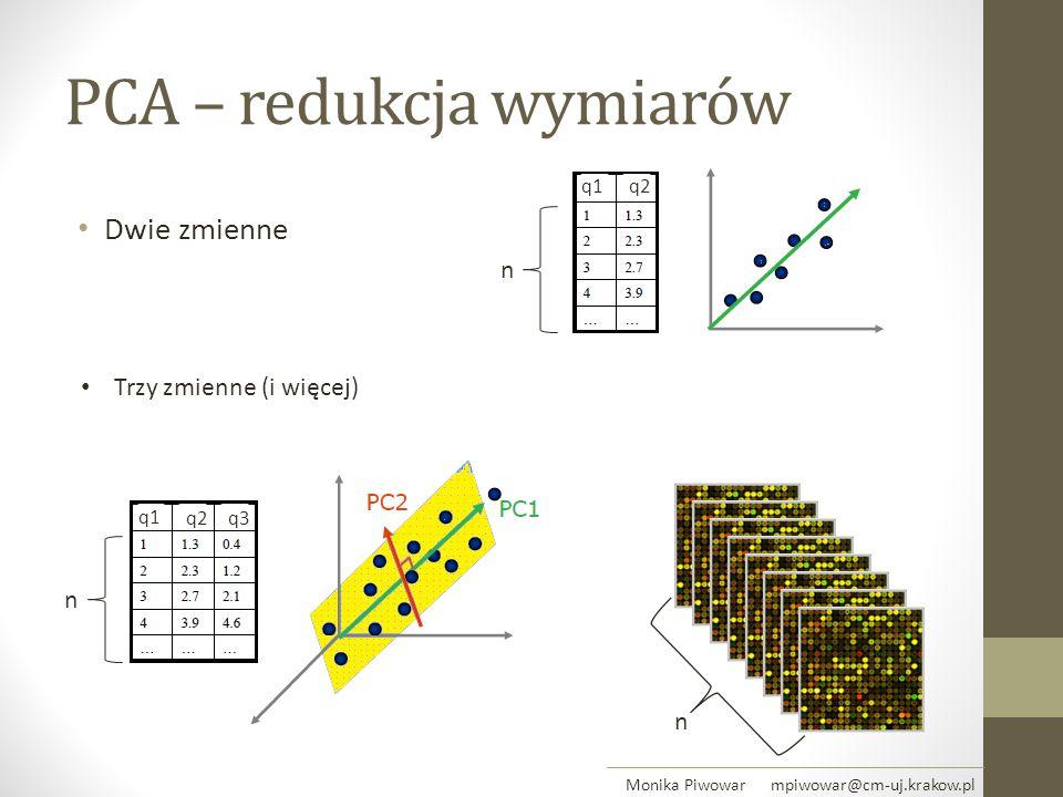 PCA – redukcja wymiarów Dwie zmienne n q1 q2 n q1 q2q3 n Trzy zmienne (i więcej) Monika Piwowar mpiwowar@cm-uj.krakow.pl