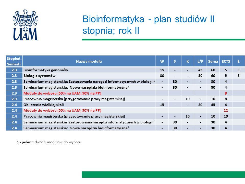 Bioinformatyka - plan studiów II stopnia; rok II Stopień.