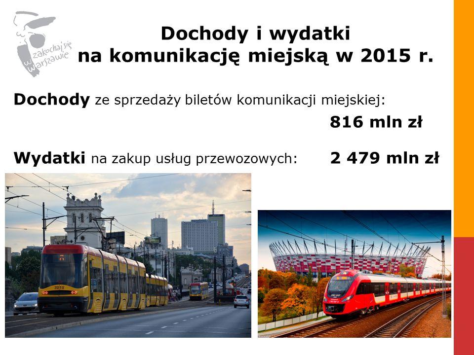 Dochody ze sprzedaży biletów komunikacji miejskiej: 816 mln zł Wydatki na zakup usług przewozowych: 2 479 mln zł Dochody i wydatki na komunikację miejską w 2015 r.