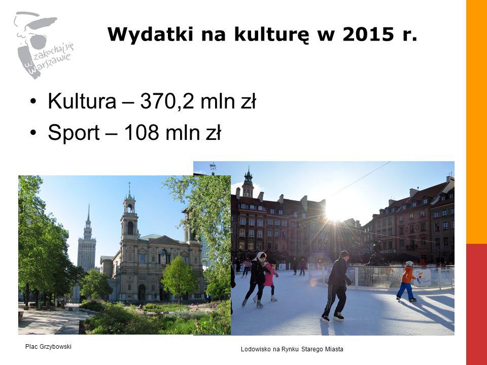 Kultura – 370,2 mln zł Sport – 108 mln zł Wydatki na kulturę w 2015 r.