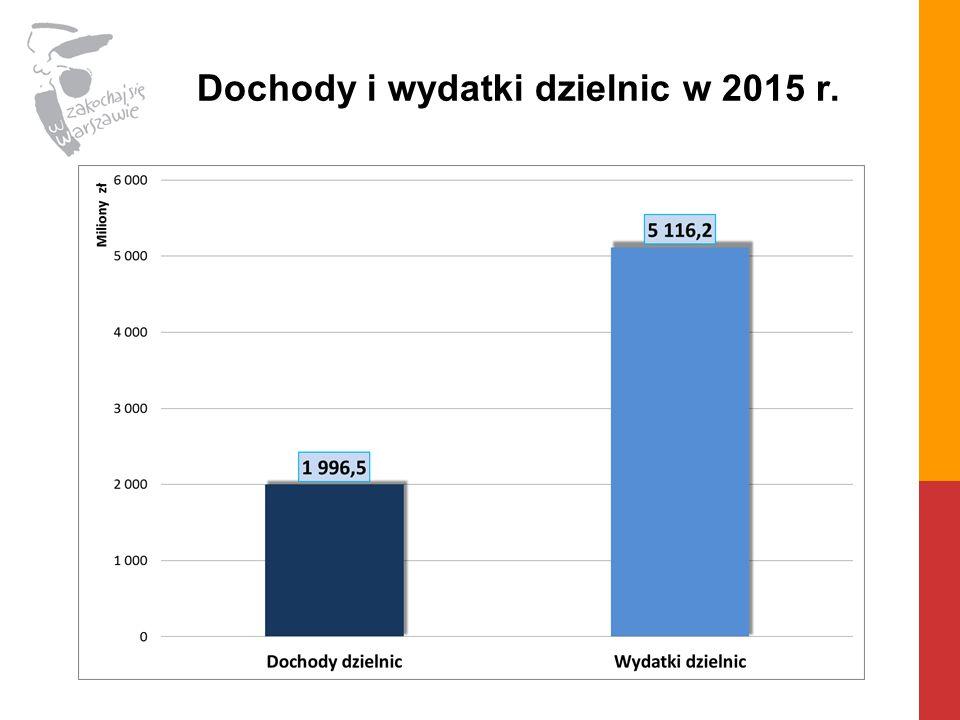 Dochody i wydatki dzielnic w 2015 r.