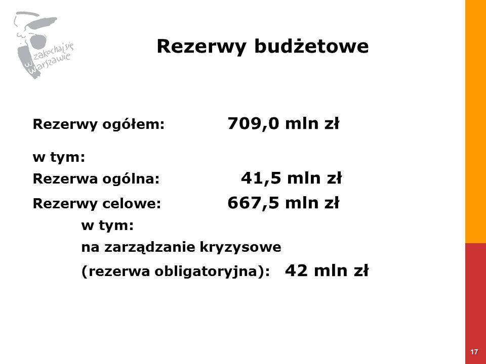 17 Rezerwy ogółem: 709,0 mln zł w tym: Rezerwa ogólna: 41,5 mln zł Rezerwy celowe: 667,5 mln zł w tym: na zarządzanie kryzysowe (rezerwa obligatoryjna): 42 mln zł Rezerwy budżetowe