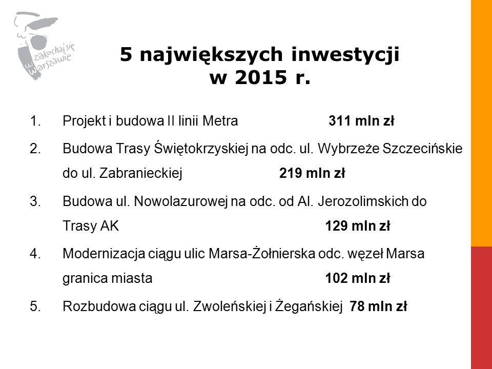 1.Projekt i budowa II linii Metra 311 mln zł 2.Budowa Trasy Świętokrzyskiej na odc.