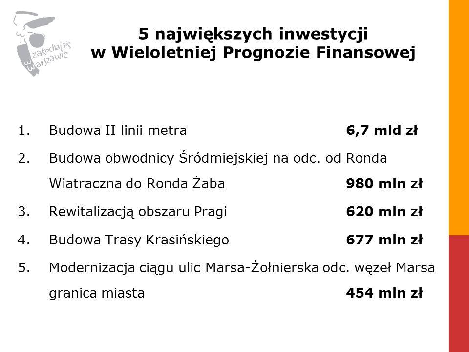 1.Budowa II linii metra 6,7 mld zł 2.Budowa obwodnicy Śródmiejskiej na odc.