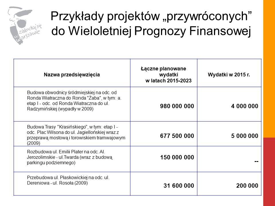 """Przykłady projektów """"przywróconych do Wieloletniej Prognozy Finansowej Nazwa przedsięwzięcia Łączne planowane wydatki w latach 2015-2023 Wydatki w 2015 r."""