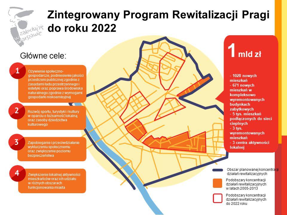 Zintegrowany Program Rewitalizacji Pragi do roku 2022 Główne cele: Ożywienie społeczno- gospodarcze, podniesienie jakości przestrzeni publicznej zgodnie z zasadami ładu przestrzennego i estetyki oraz poprawa środowiska naturalnego zgodnie z wymogami gospodarki niskoemisyjnej Rozwój sportu, turystyki i kultury w oparciu o tożsamość lokalną oraz zasoby dziedzictwa kulturowego Zapobieganie i przeciwdziałanie wykluczeniu społecznemu oraz zwiększenie poziomu bezpieczeństwa Zwiększenie lokalnej aktywności mieszkańców oraz ich udziału w różnych obszarach funkcjonowania miasta 1 mld zł - 1028 nowych mieszkań - 671 nowych mieszkań w kompleksowo wyremontowanych budynkach zabytkowych - 5 tys.