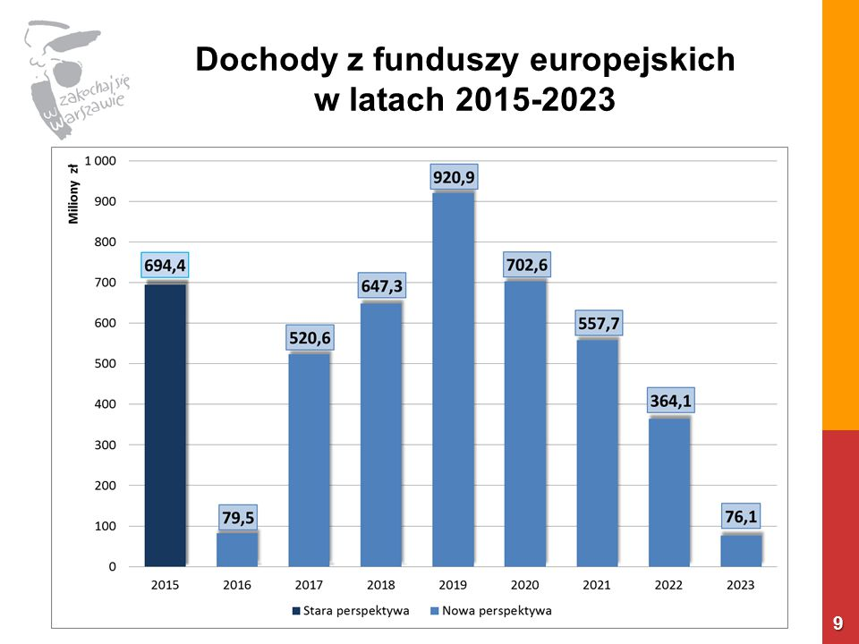 Dochody z funduszy europejskich w latach 2015-2023 9