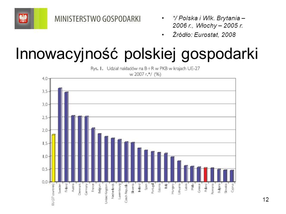 12 Innowacyjność polskiej gospodarki */ Polska i Wlk. Brytania – 2006 r., Włochy – 2005 r. Źródło: Eurostat, 2008