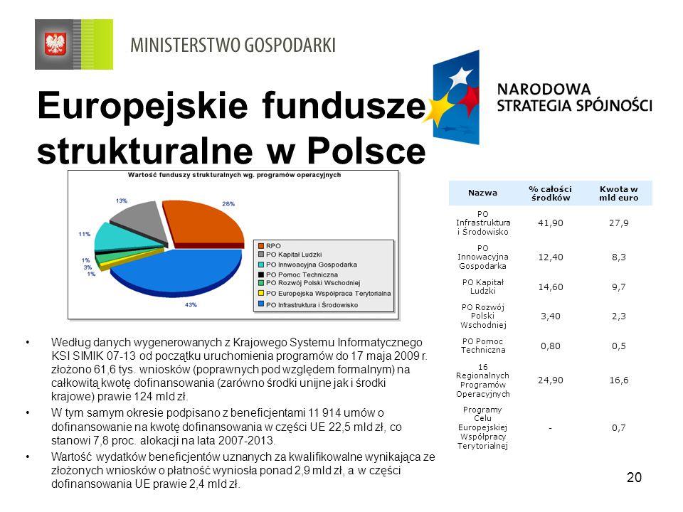 20 Europejskie fundusze strukturalne w Polsce Nazwa % całości środków Kwota w mld euro PO Infrastruktura i Środowisko 41,9027,9 PO Innowacyjna Gospoda