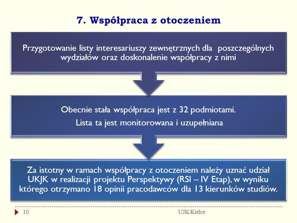 7. Współpraca z otoczeniem UJK Kielce10 Za istotny w ramach współpracy z otoczeniem należy uznać udział UKJK w realizacji projektu Perspektywy (RSI –
