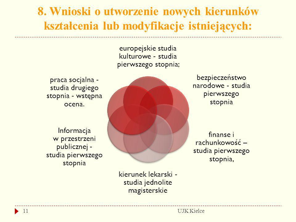 8. Wnioski o utworzenie nowych kierunków kształcenia lub modyfikacje istniejących: UJK Kielce11 europejskie studia kulturowe - studia pierwszego stopn