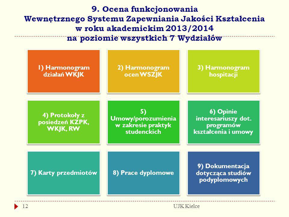9. Ocena funkcjonowania Wewnętrznego Systemu Zapewniania Jakości Kształcenia w roku akademickim 2013/2014 na poziomie wszystkich 7 Wydziałów UJK Kielc