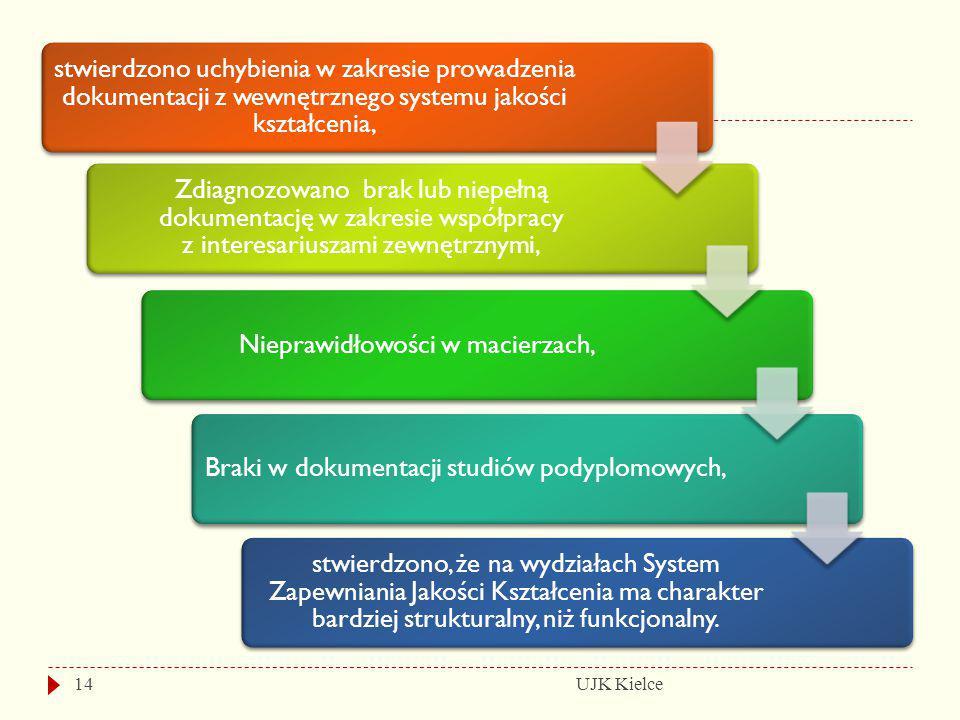 UJK Kielce14 stwierdzono uchybienia w zakresie prowadzenia dokumentacji z wewnętrznego systemu jakości kształcenia, Zdiagnozowano brak lub niepełną do