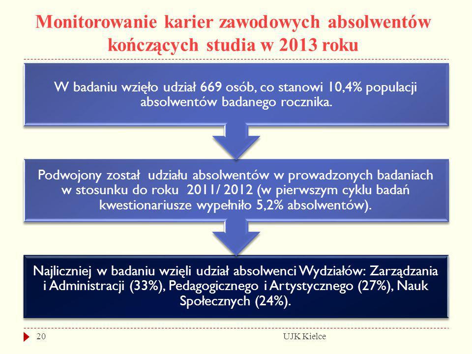 Monitorowanie karier zawodowych absolwentów kończących studia w 2013 roku UJK Kielce20 Najliczniej w badaniu wzięli udział absolwenci Wydziałów: Zarzą