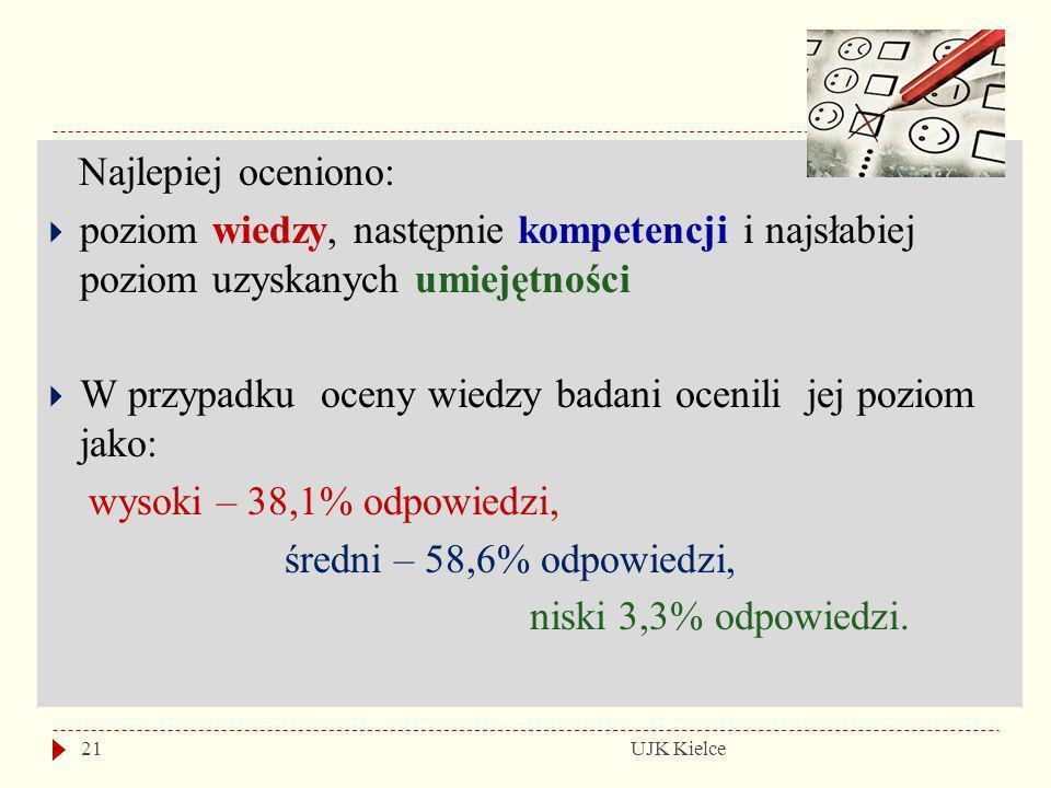 UJK Kielce21 Najlepiej oceniono:  poziom wiedzy, następnie kompetencji i najsłabiej poziom uzyskanych umiejętności  W przypadku oceny wiedzy badani