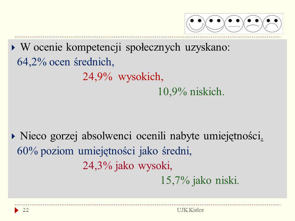 UJK Kielce22  W ocenie kompetencji społecznych uzyskano: 64,2% ocen średnich, 24,9% wysokich, 10,9% niskich.  Nieco gorzej absolwenci ocenili nabyte