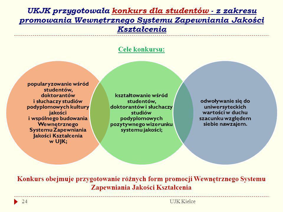 UKJK przygotowała konkurs dla studentów - z zakresu promowania Wewnętrznego Systemu Zapewniania Jakości Kształcenia UJK Kielce24 popularyzowanie wśród